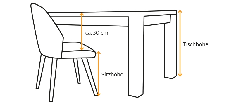 Die richtige Tischhöhe