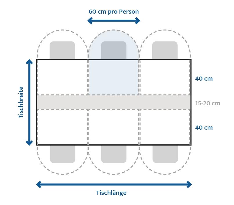 Die richtige Tischlänge - Platzierung